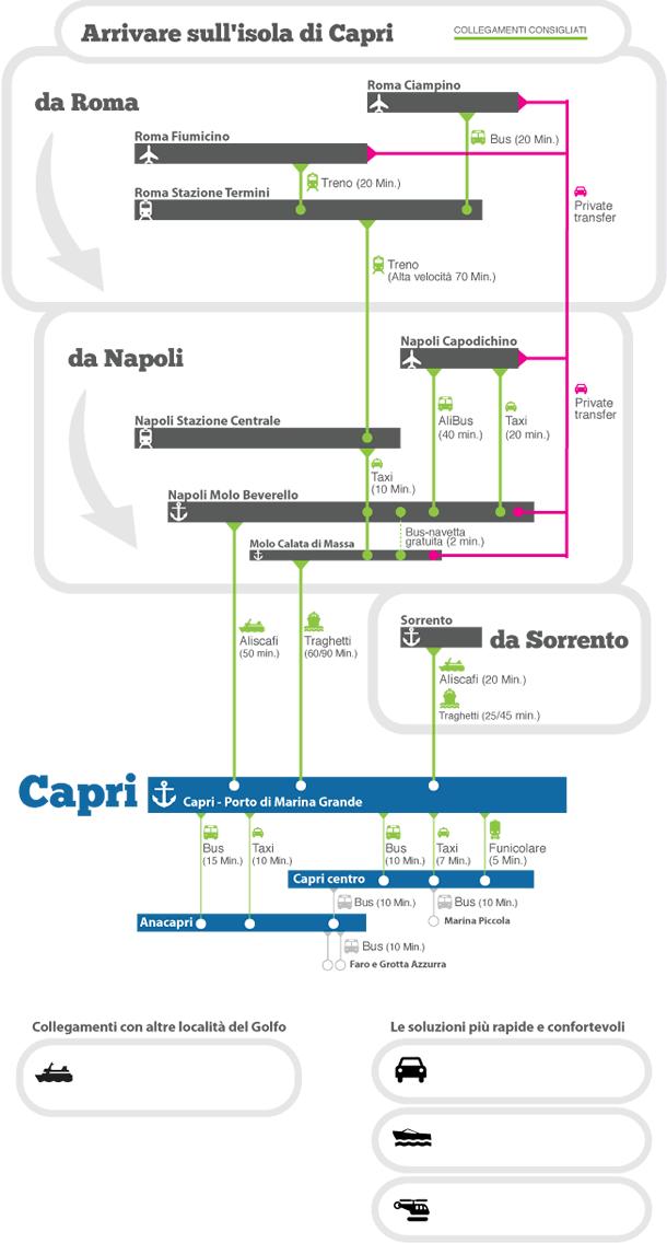 Aeroporto A Capri : Come arrivare a capri napoli centro storico